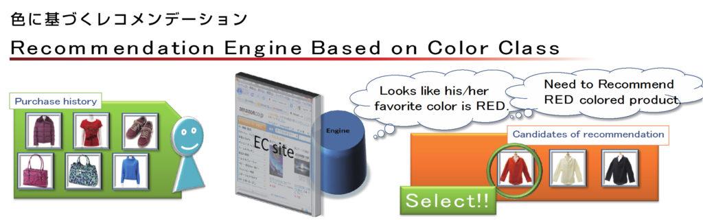写真:色に基づくレコメンデーション